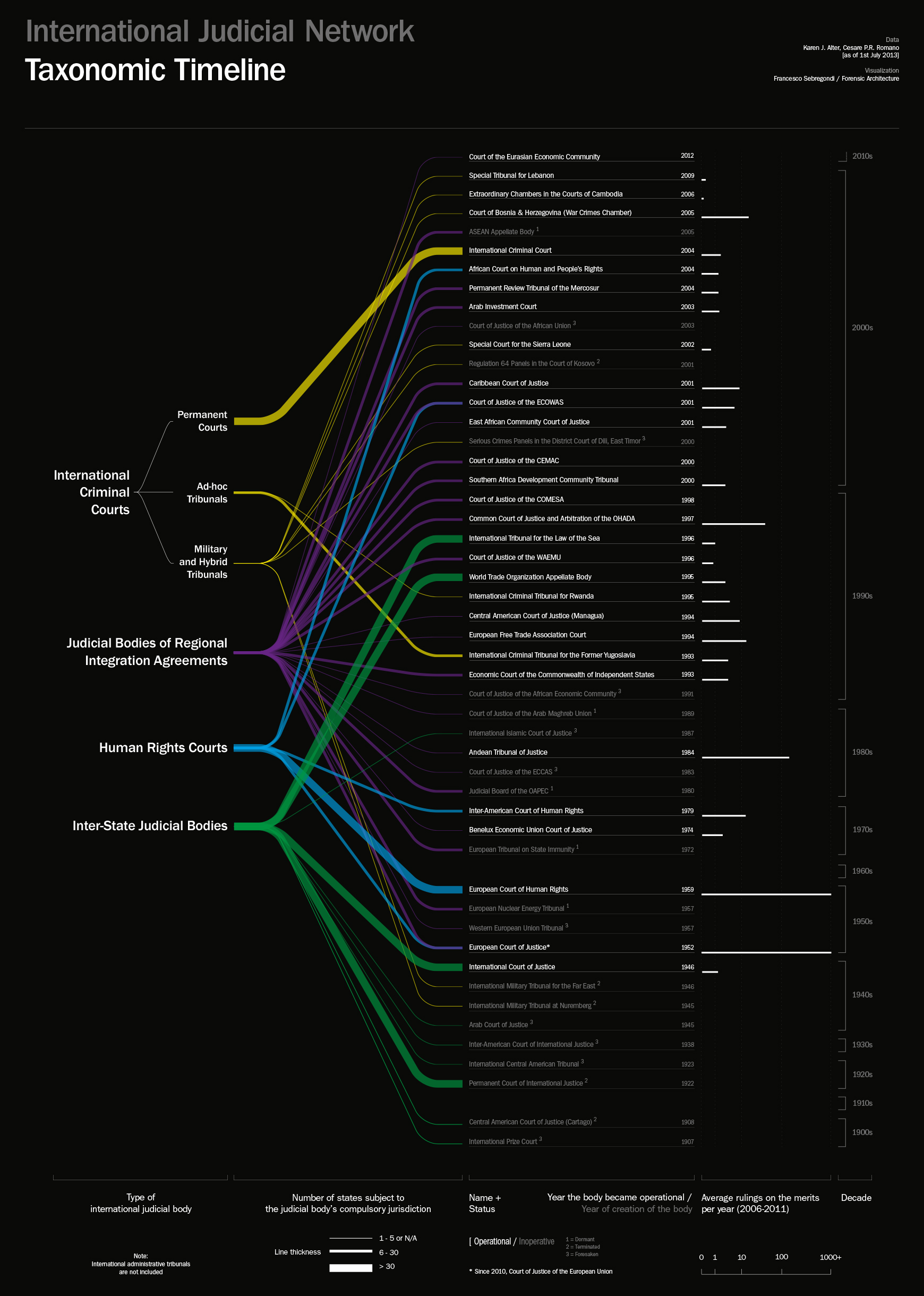 Taxonomic timeline-FINAL-HKW